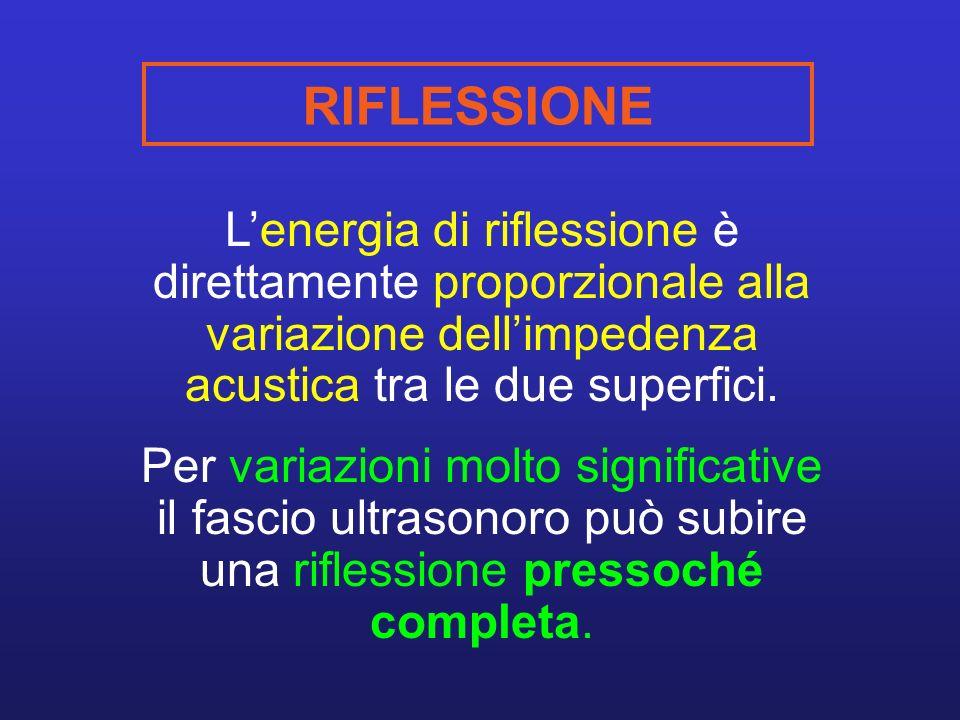 RIFLESSIONE L'energia di riflessione è direttamente proporzionale alla variazione dell'impedenza acustica tra le due superfici.