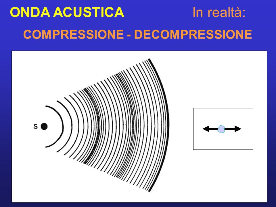COMPRESSIONE - DECOMPRESSIONE