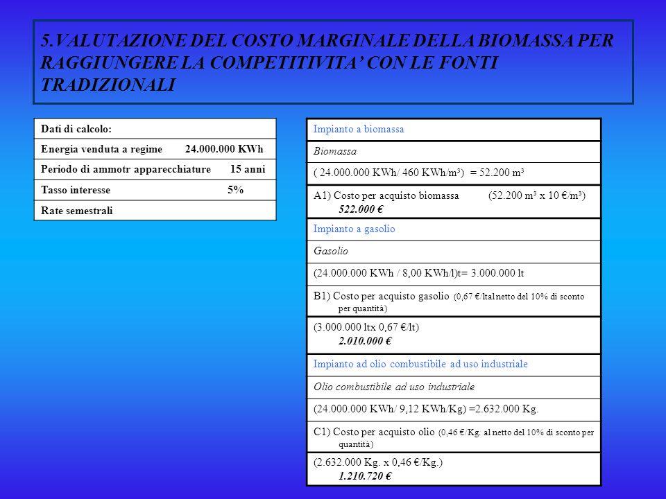 5.VALUTAZIONE DEL COSTO MARGINALE DELLA BIOMASSA PER RAGGIUNGERE LA COMPETITIVITA' CON LE FONTI TRADIZIONALI
