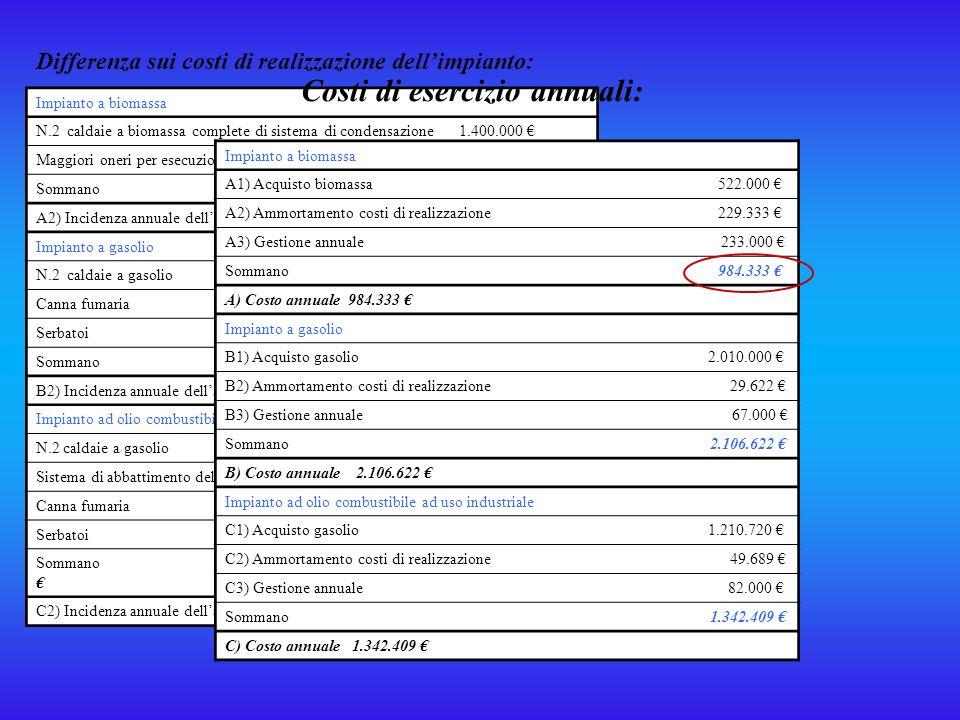 Costi di esercizio annuali: