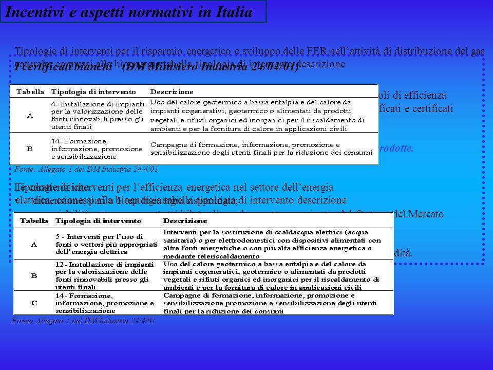 Incentivi e aspetti normativi in Italia