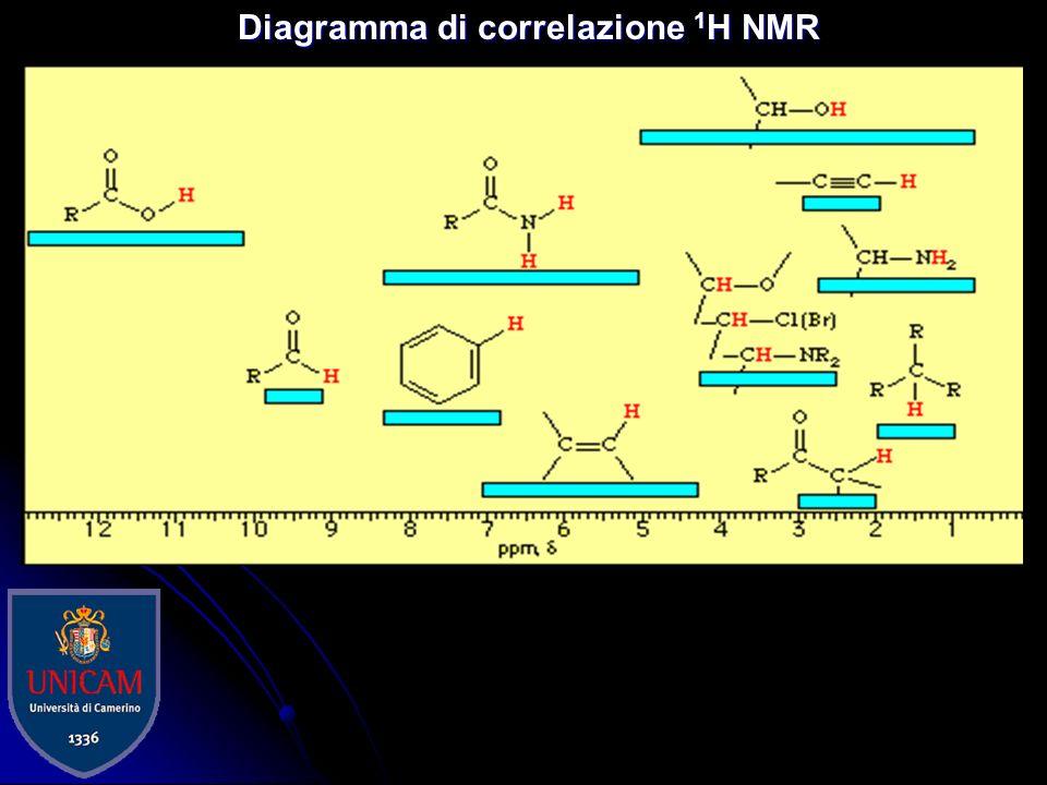 Diagramma di correlazione 1H NMR