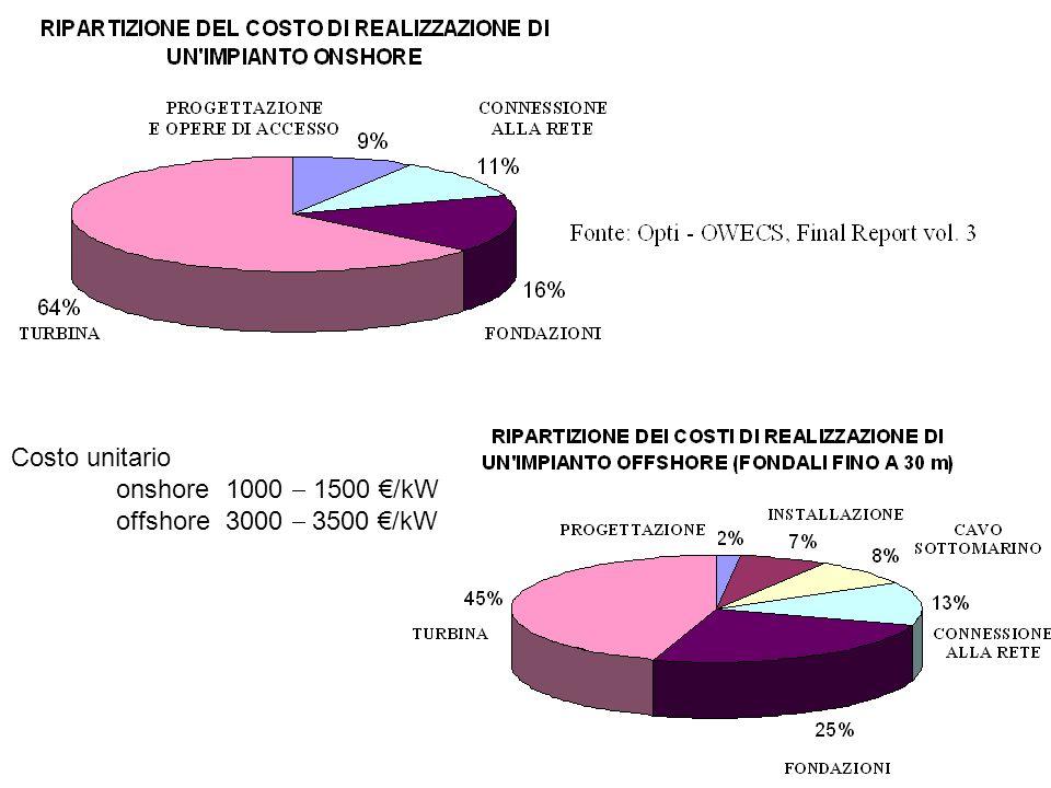 Costo unitario onshore 1000  1500 €/kW offshore 3000  3500 €/kW