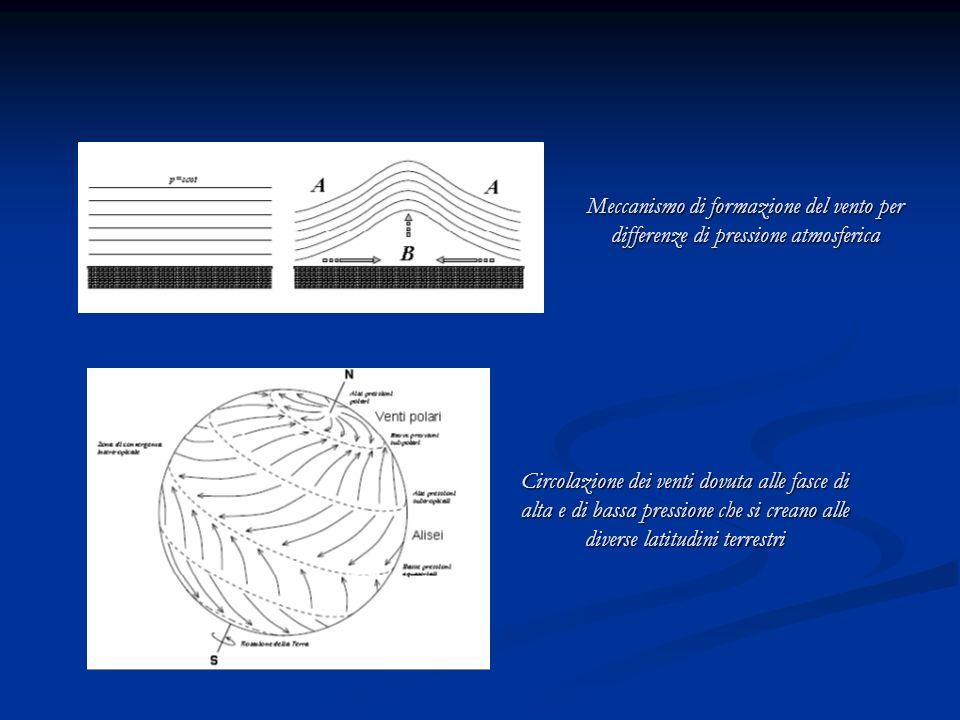 Meccanismo di formazione del vento per differenze di pressione atmosferica