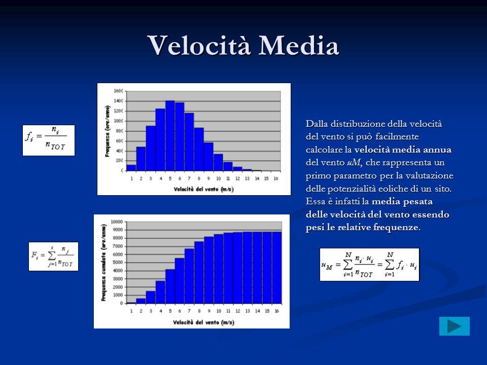 Velocità Media