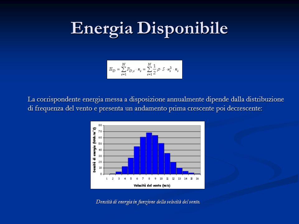 Densità di energia in funzione della velocità del vento.