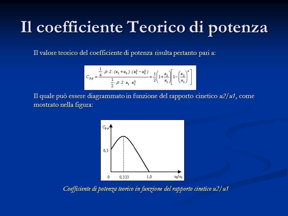 Il coefficiente Teorico di potenza
