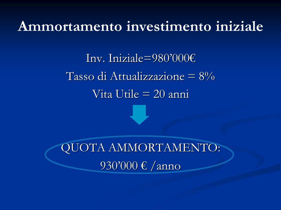 Ammortamento investimento iniziale