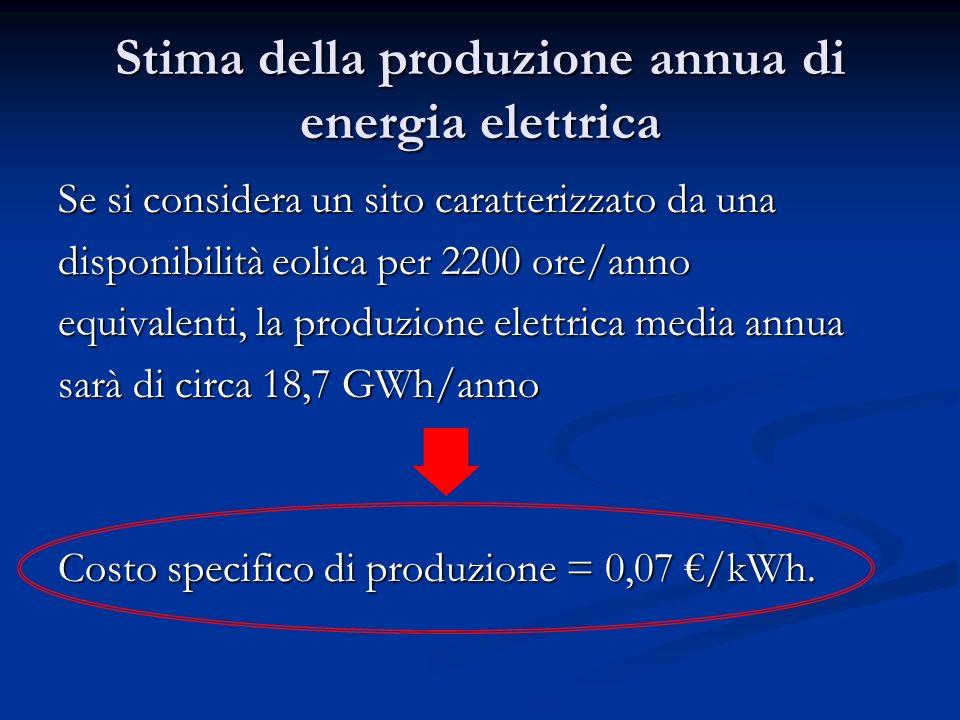 Stima della produzione annua di energia elettrica