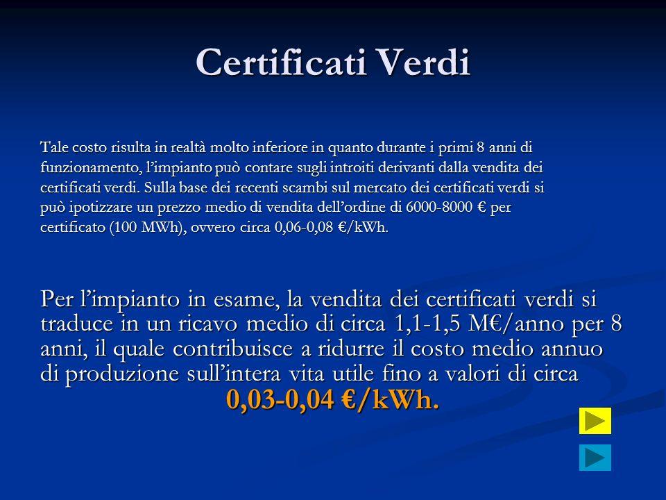 Certificati Verdi 0,03-0,04 €/kWh.