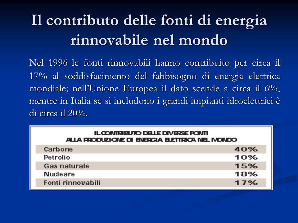 Il contributo delle fonti di energia rinnovabile nel mondo