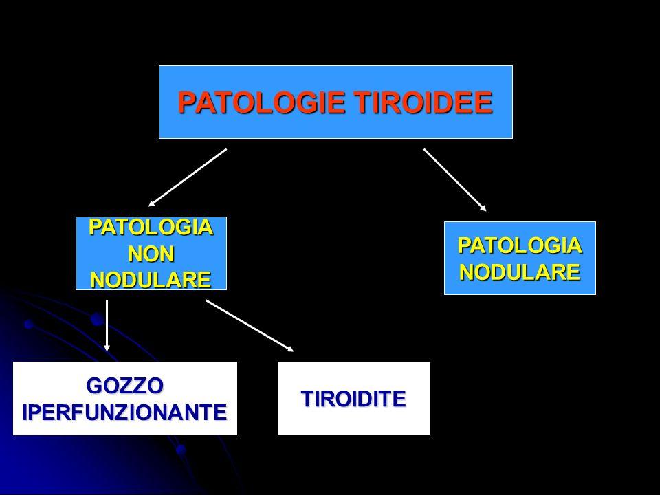 PATOLOGIE TIROIDEE PATOLOGIA NON PATOLOGIA NODULARE NODULARE GOZZO