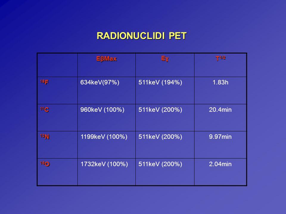 RADIONUCLIDI PET EβMax Eɣ T1/2 18F 634keV(97%) 511keV (194%) 1.83h 11C
