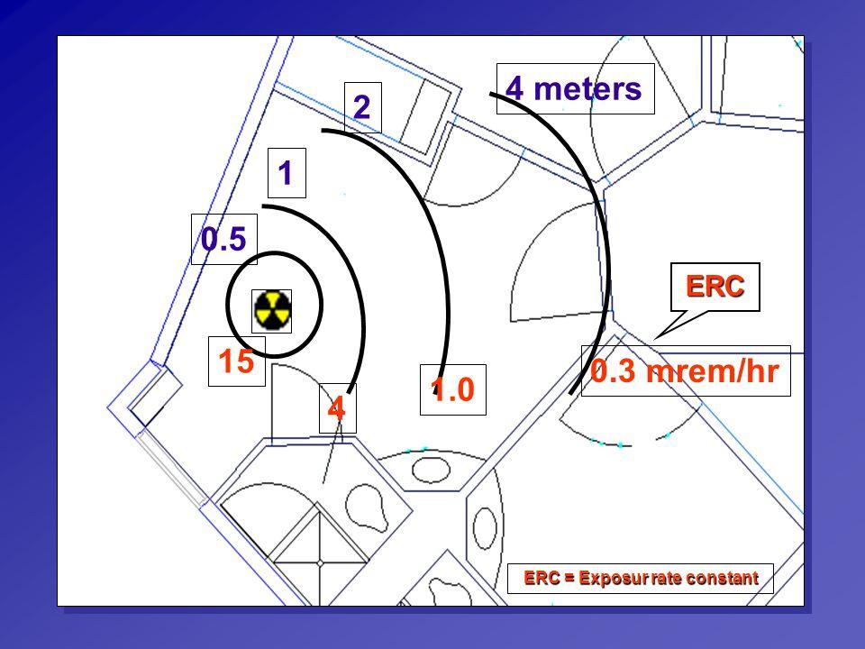 ERC = Exposur rate constant