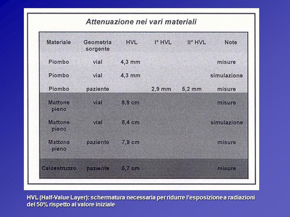 HVL (Half-Value Layer): schermatura necessaria per ridurre l'esposizione a radiazioni del 50% rispetto al valore iniziale