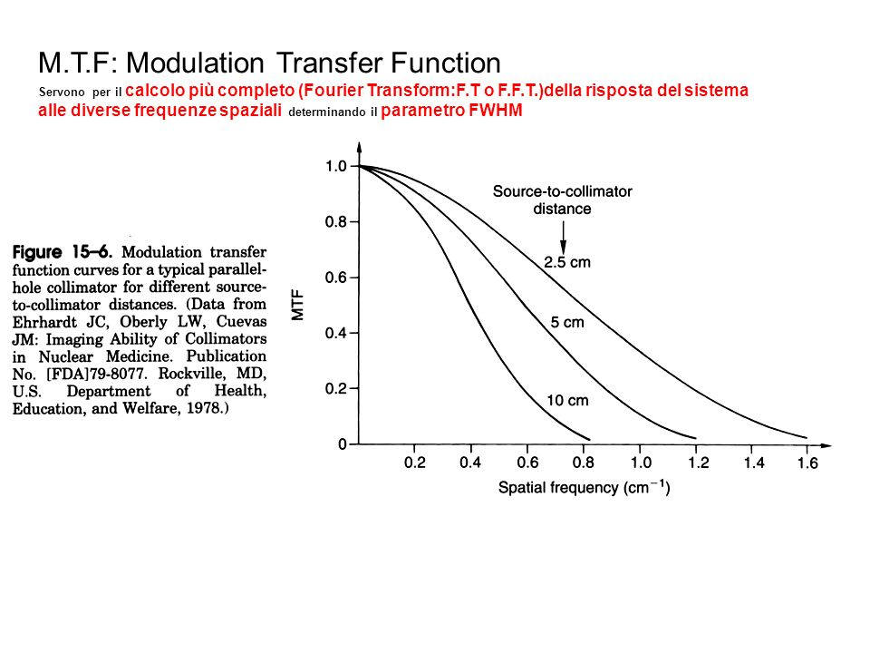 M.T.F: Modulation Transfer Function