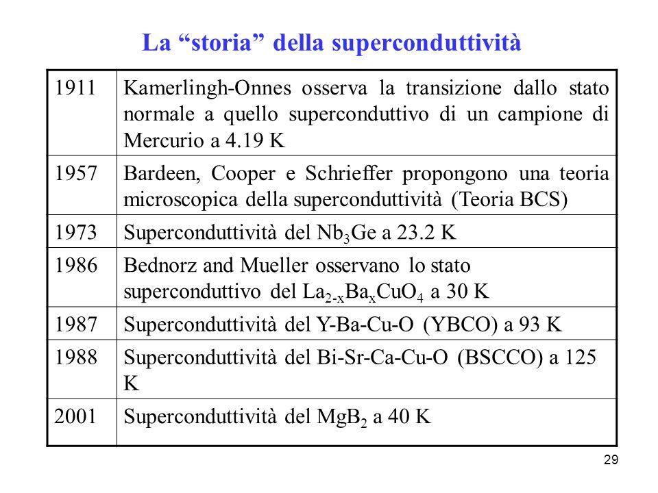 La storia della superconduttività
