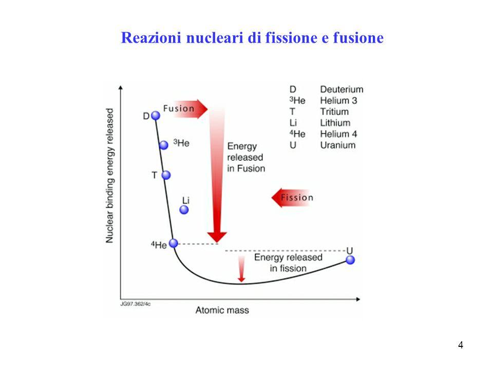 Reazioni nucleari di fissione e fusione