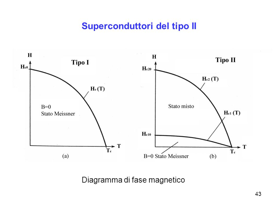 Superconduttori del tipo II
