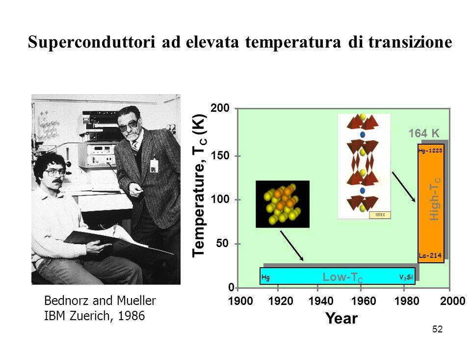 Superconduttori ad elevata temperatura di transizione