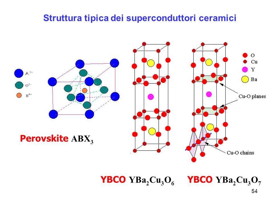 Struttura tipica dei superconduttori ceramici