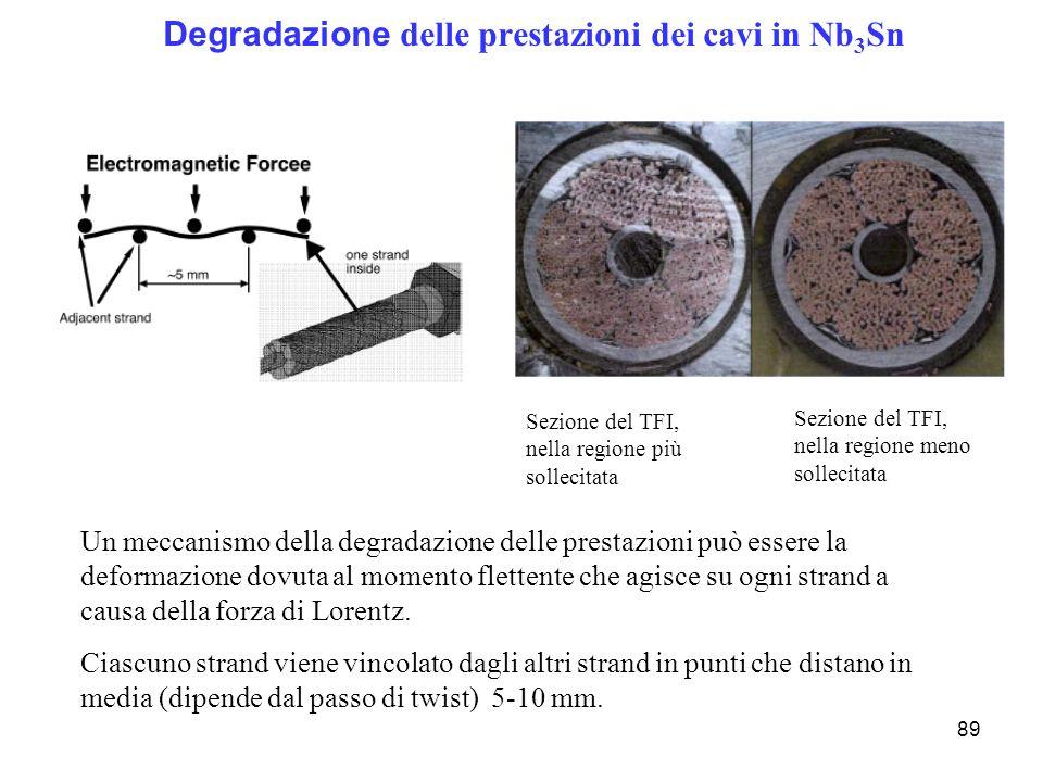Degradazione delle prestazioni dei cavi in Nb3Sn