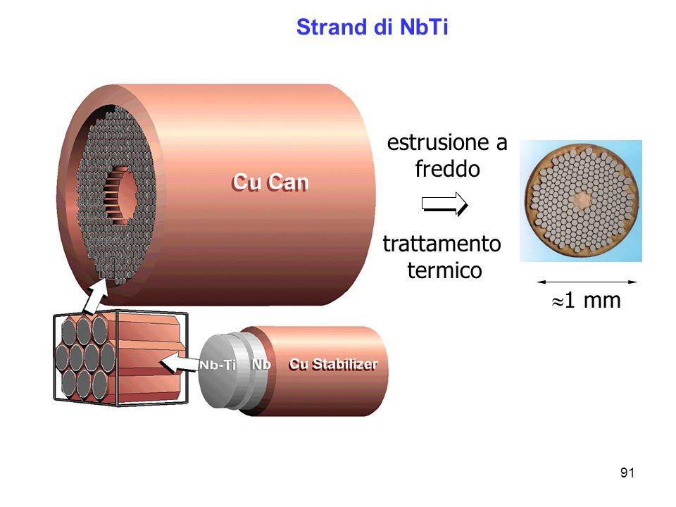 Strand di NbTi estrusione a freddo trattamento termico 1 mm