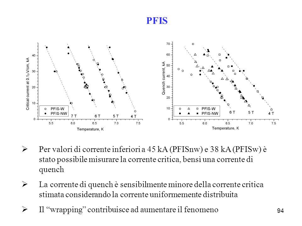 PFIS Per valori di corrente inferiori a 45 kA (PFISnw) e 38 kA (PFISw) è stato possibile misurare la corrente critica, bensì una corrente di quench.
