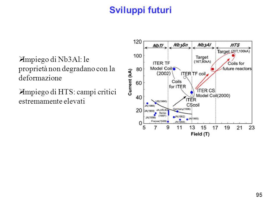Sviluppi futuri Impiego di Nb3Al: le proprietà non degradano con la deformazione.