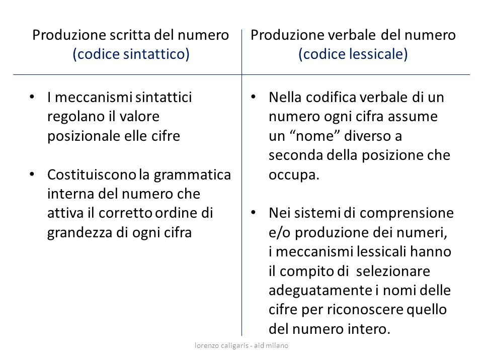 Produzione scritta del numero (codice sintattico)