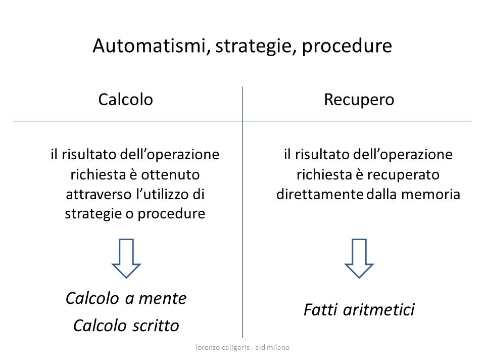 Automatismi, strategie, procedure