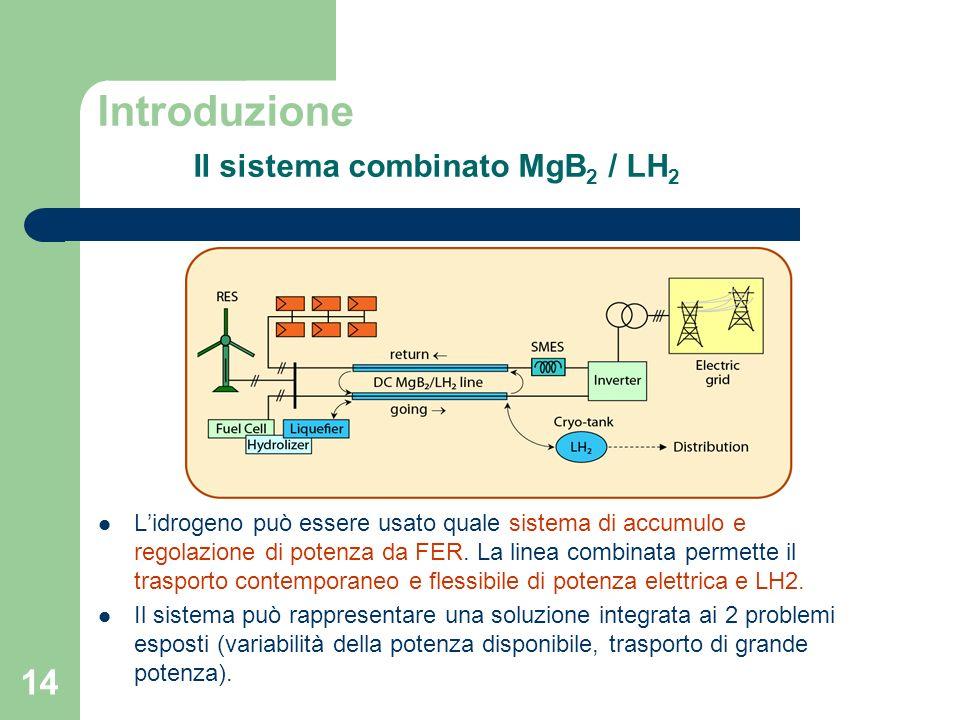 Introduzione Il sistema combinato MgB2 / LH2
