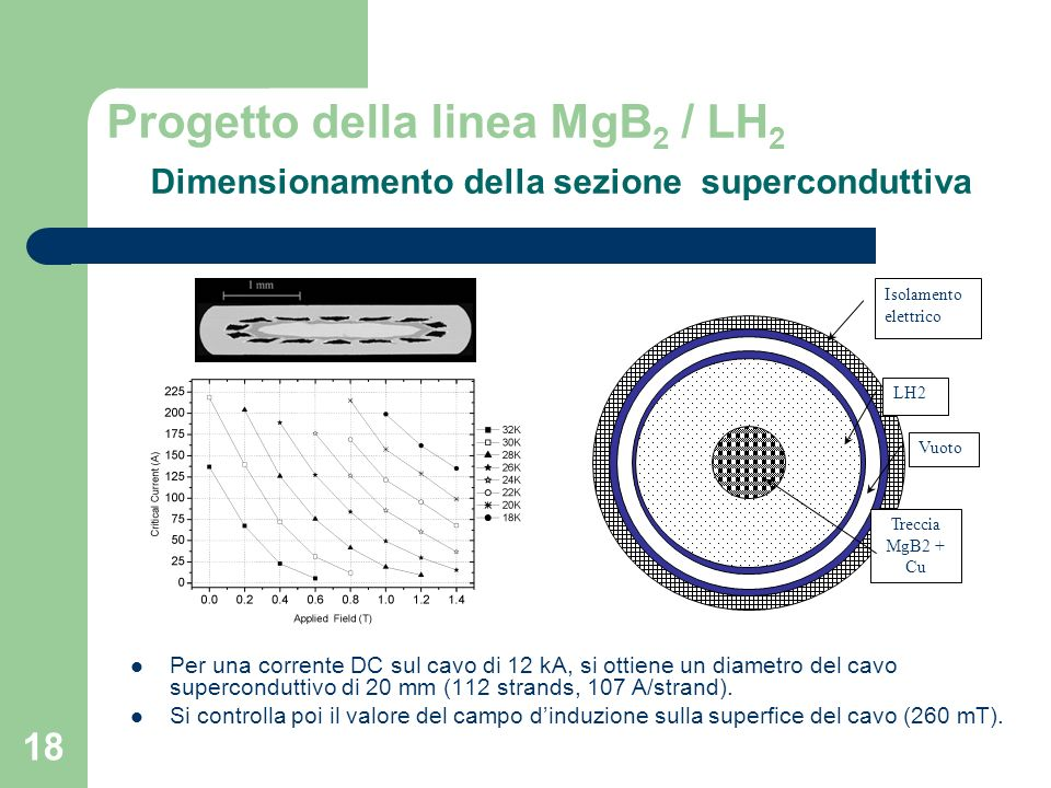 Progetto della linea MgB2 / LH2 Dimensionamento della sezione superconduttiva