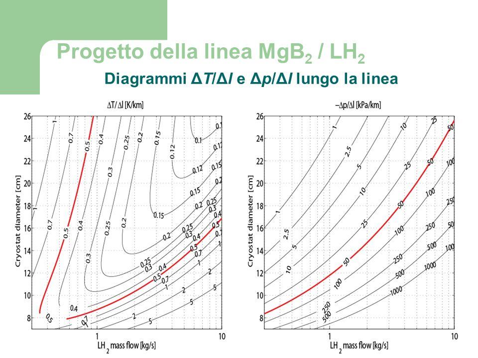 Progetto della linea MgB2 / LH2 Diagrammi ΔT/Δl e Δp/Δl lungo la linea