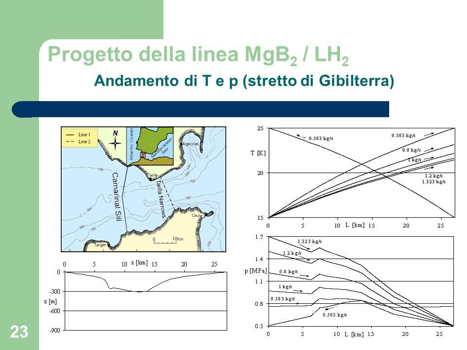 Progetto della linea MgB2 / LH2