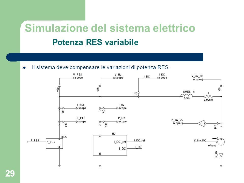 Simulazione del sistema elettrico Potenza RES variabile