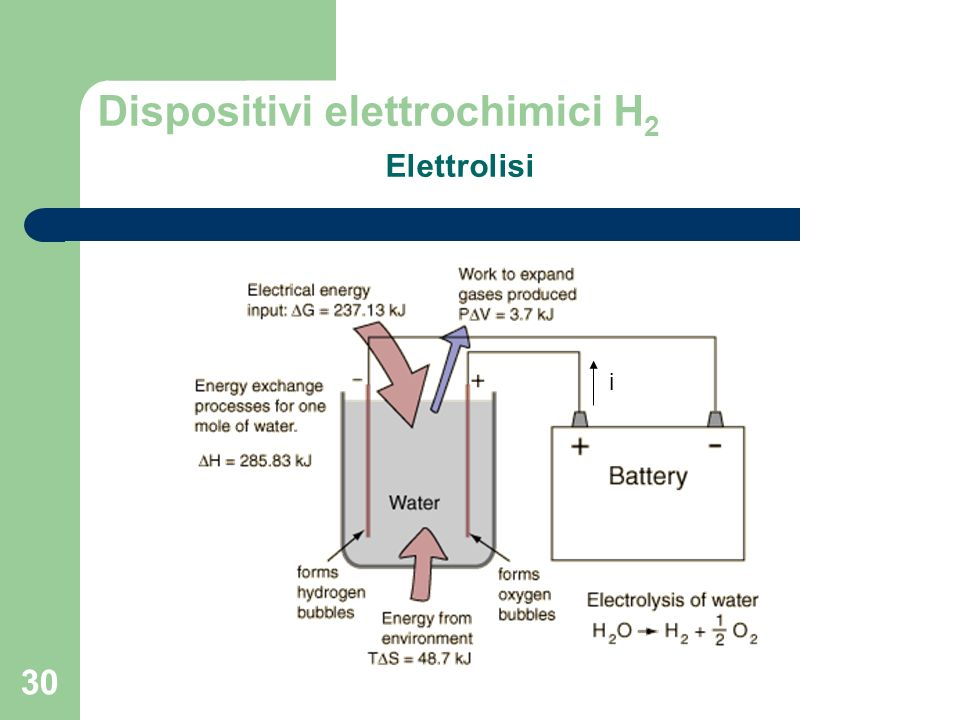 Dispositivi elettrochimici H2 Elettrolisi