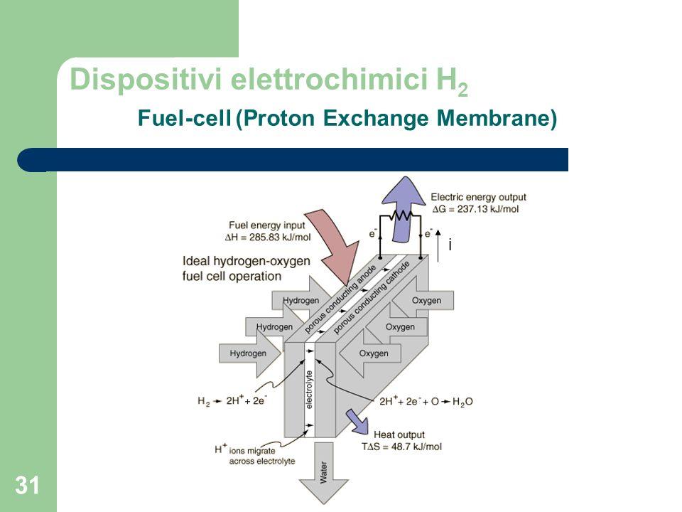 Dispositivi elettrochimici H2 Fuel-cell (Proton Exchange Membrane)