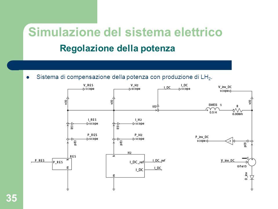 Simulazione del sistema elettrico Regolazione della potenza