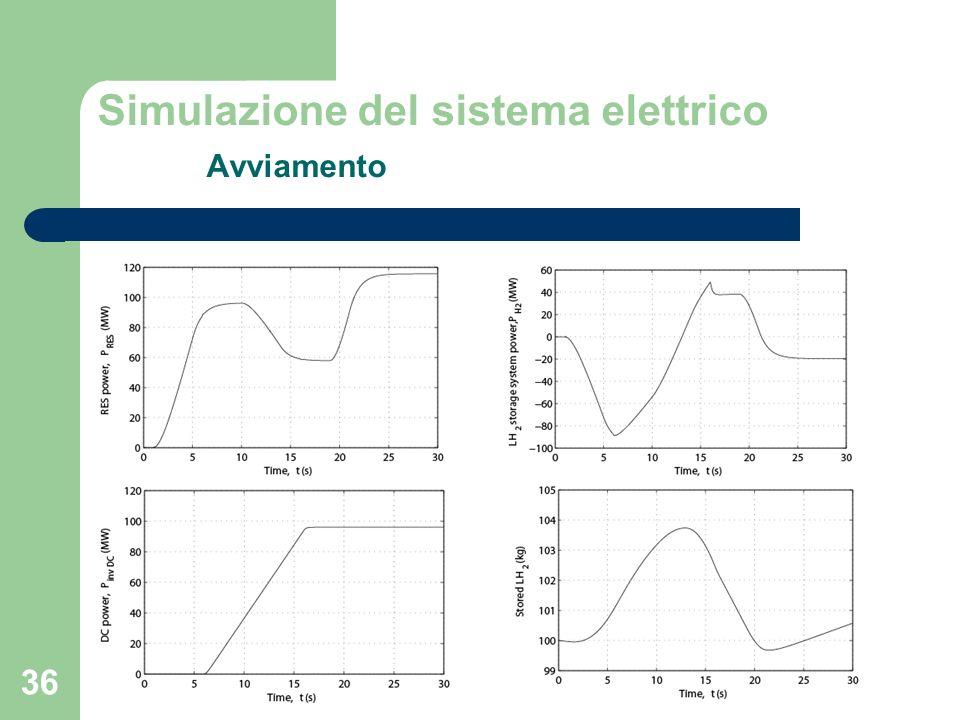 Simulazione del sistema elettrico Avviamento