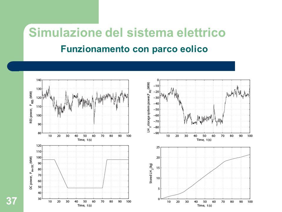 Simulazione del sistema elettrico Funzionamento con parco eolico
