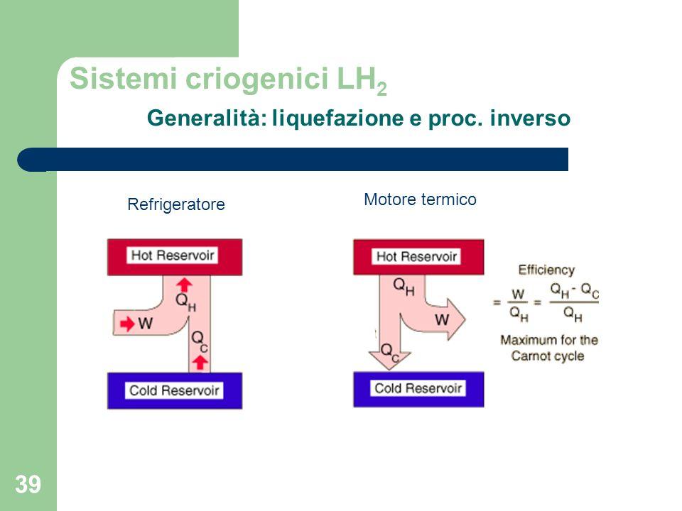 Sistemi criogenici LH2 Generalità: liquefazione e proc. inverso
