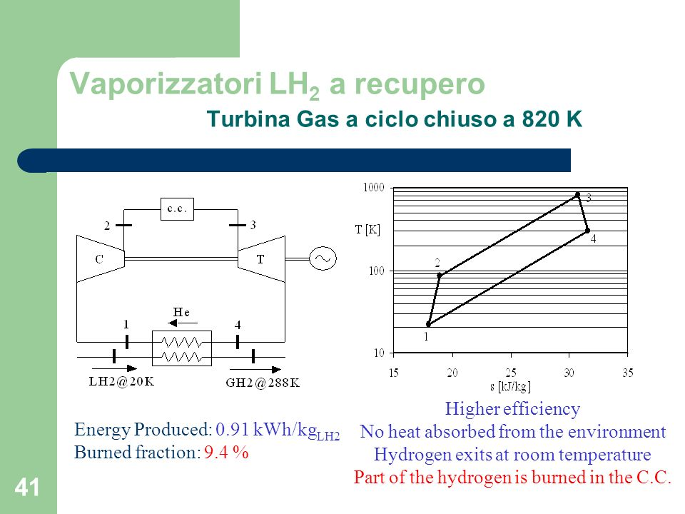 Vaporizzatori LH2 a recupero Turbina Gas a ciclo chiuso a 820 K