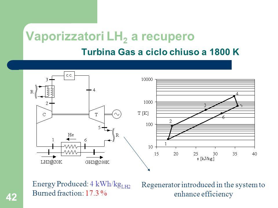 Vaporizzatori LH2 a recupero Turbina Gas a ciclo chiuso a 1800 K