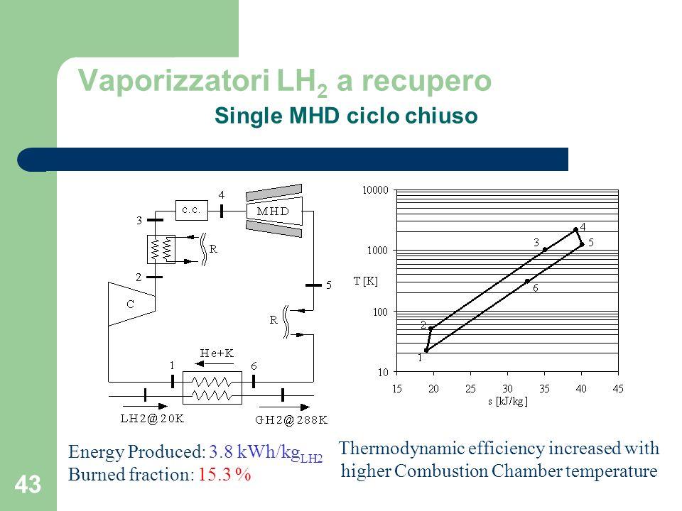 Vaporizzatori LH2 a recupero Single MHD ciclo chiuso