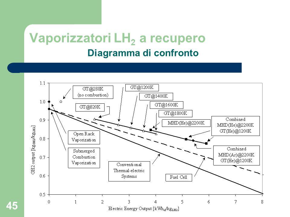 Vaporizzatori LH2 a recupero Diagramma di confronto
