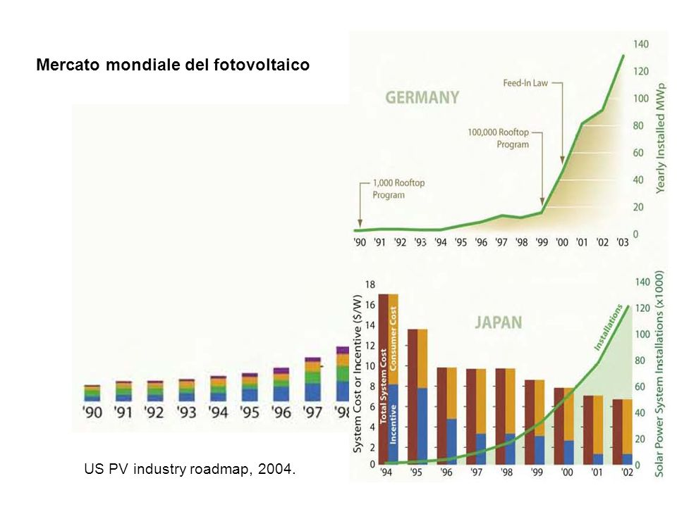 Mercato mondiale del fotovoltaico
