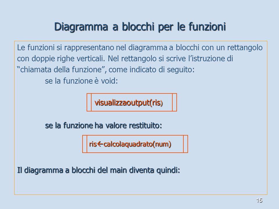 Diagramma a blocchi per le funzioni