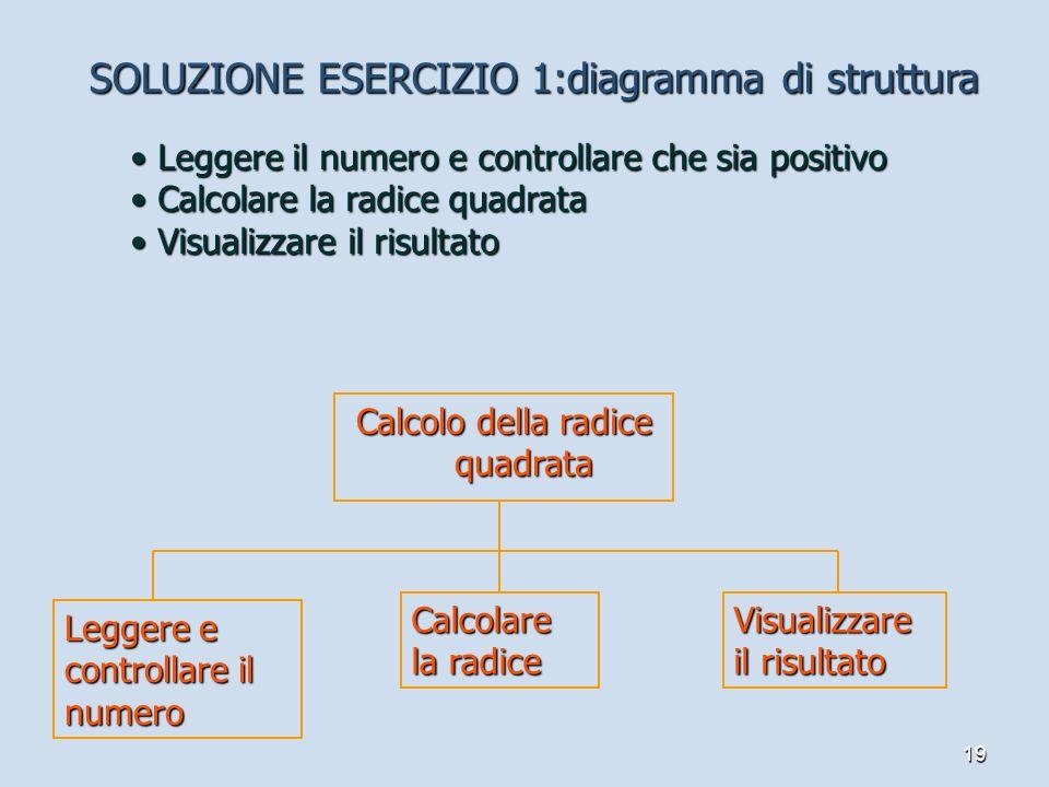 Calcolo della radice quadrata