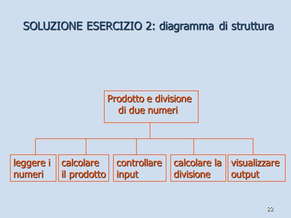 SOLUZIONE ESERCIZIO 2: diagramma di struttura